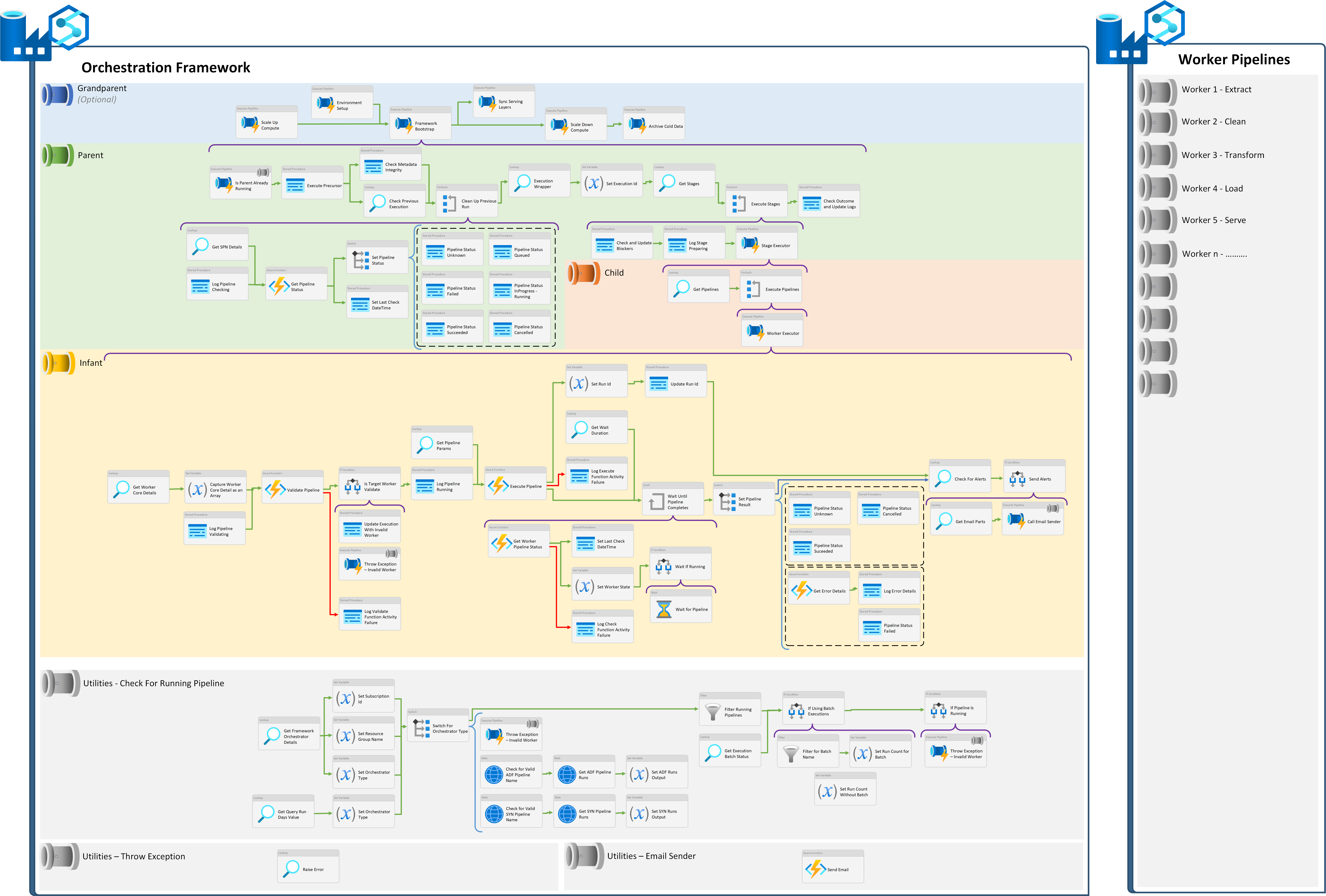 A view of all pipeline activities at every level within the processing framework if flattened out onto a single canvas. This applies regardless of the orchestrator type.