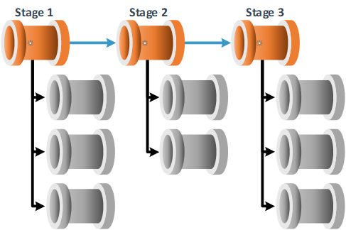Stage Pipeline Chain